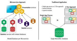 Microservices vs SOA